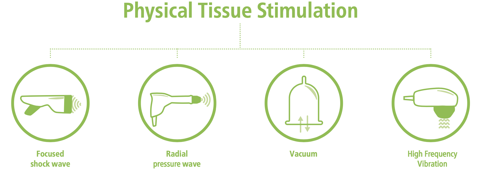 Physical-Tissue-Stimulation